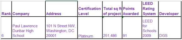 Dunbar LEED ranking 2015 09 04