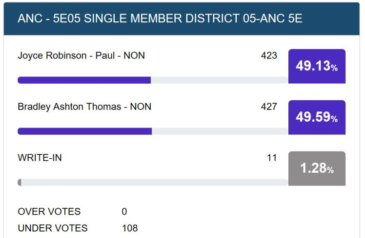 ANC5E election results 2018 11 14 #1