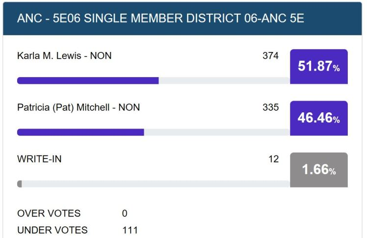 ANC5E election results 2018 11 14 #2