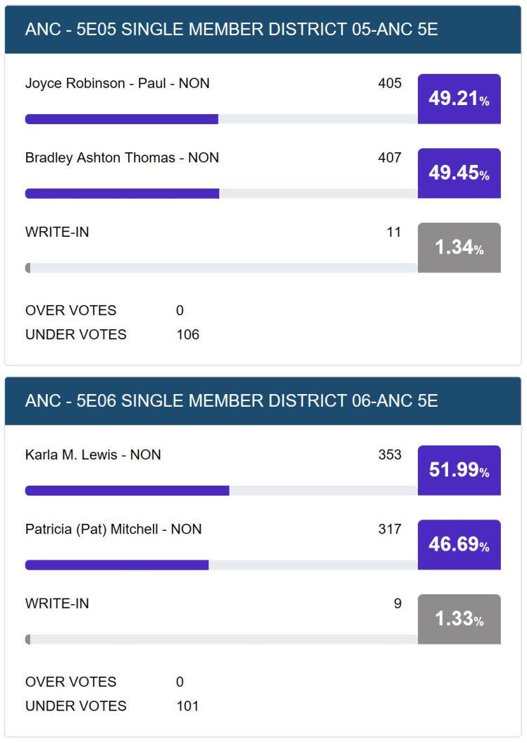ANC5E06 07 election results 2018 11 06