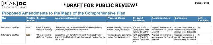 Comp Plan proposed amendment for Truxton Circle 2019 10